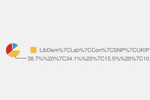 2010 General Election result in Dunbartonshire East